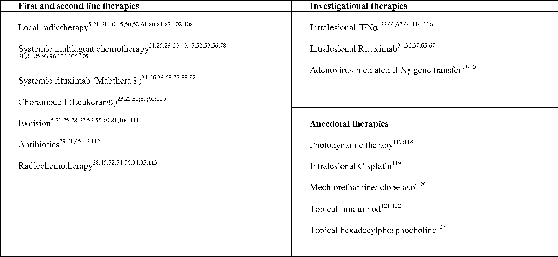 Table 2. Overview of reported therapies for primary cutaneous B-cell lymphomas.