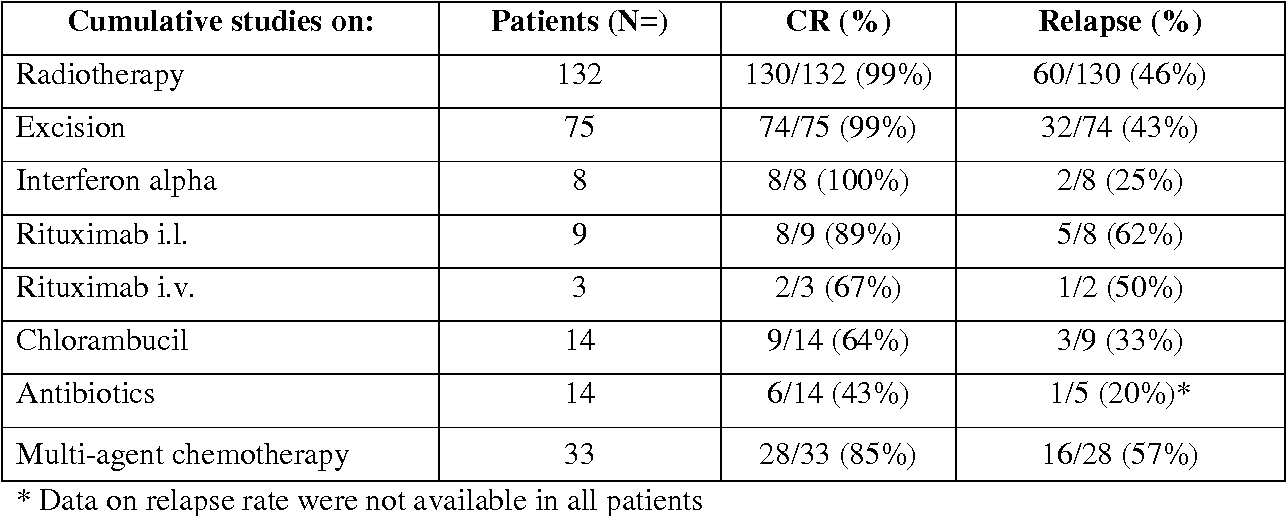 Table 3a. Therapy results in PCMZL