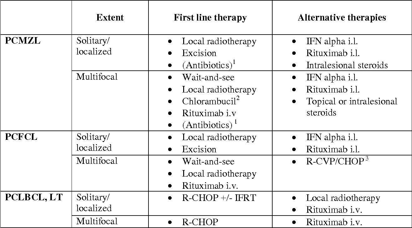 Table 4. Recommendations for initial management of the 3 main types of CBCL.