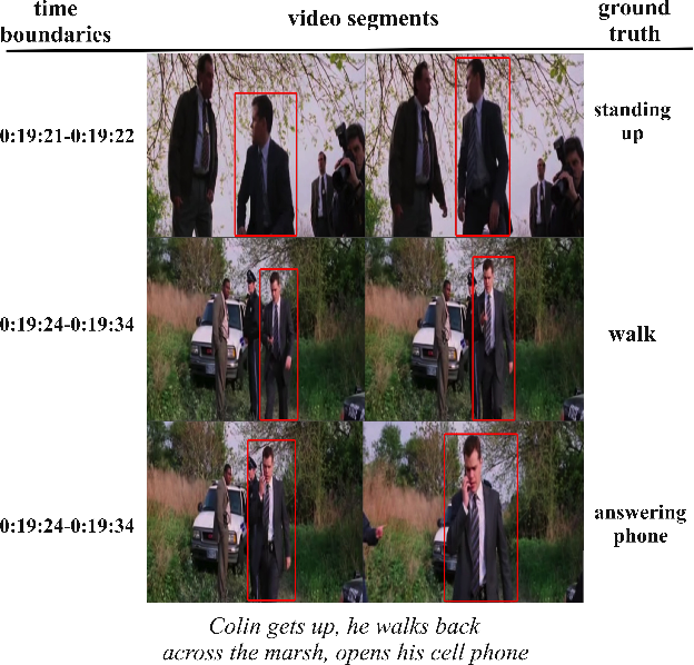 Figure 1 for Multimodal Visual Concept Learning with Weakly Supervised Techniques
