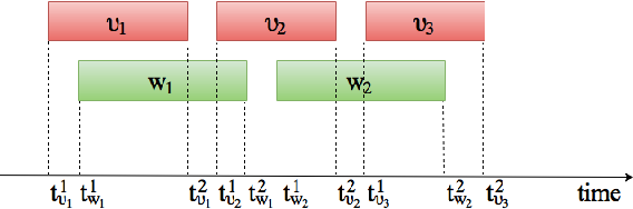 Figure 3 for Multimodal Visual Concept Learning with Weakly Supervised Techniques