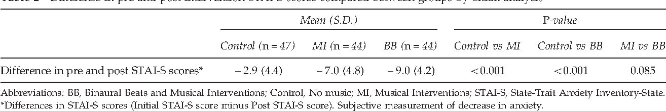 The effect of music with and without binaural beat audio on