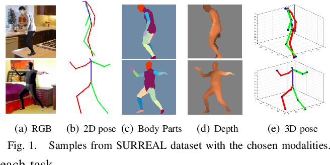 Figure 1 for Multi-task human analysis in still images: 2D/3D pose, depth map, and multi-part segmentation
