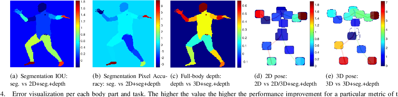 Figure 4 for Multi-task human analysis in still images: 2D/3D pose, depth map, and multi-part segmentation
