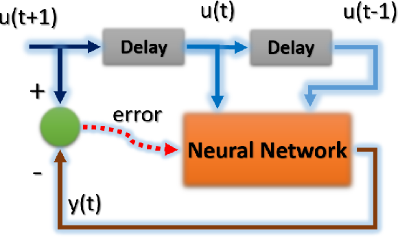 Figure 2 for Chaotic Time Series Prediction using Spatio-Temporal RBF Neural Networks
