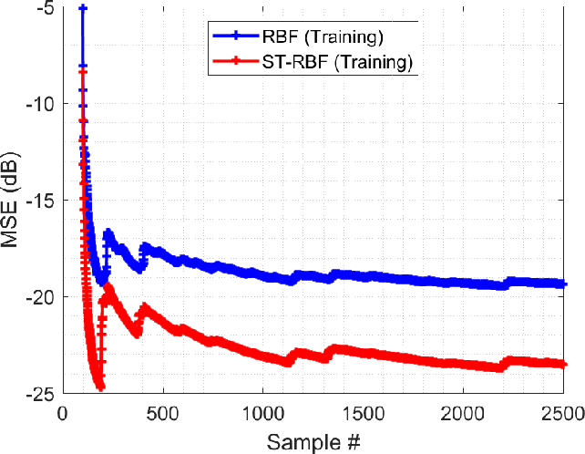 Figure 3 for Chaotic Time Series Prediction using Spatio-Temporal RBF Neural Networks