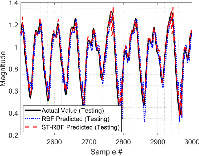 Figure 4 for Chaotic Time Series Prediction using Spatio-Temporal RBF Neural Networks