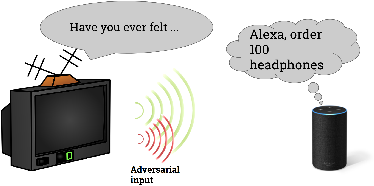 Figure 1 for Targeted Adversarial Examples for Black Box Audio Systems