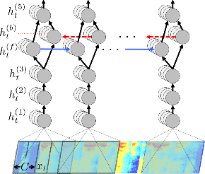 Figure 2 for Targeted Adversarial Examples for Black Box Audio Systems