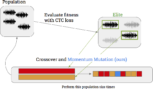 Figure 3 for Targeted Adversarial Examples for Black Box Audio Systems