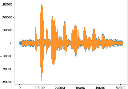 Figure 4 for Targeted Adversarial Examples for Black Box Audio Systems