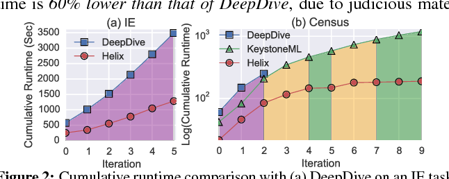 Figure 2 for Helix: Accelerating Human-in-the-loop Machine Learning