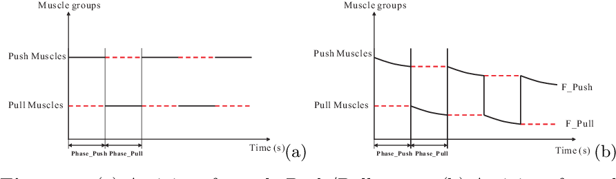 Figure 1 for A new approach to muscle fatigue evaluation for Push/Pull task