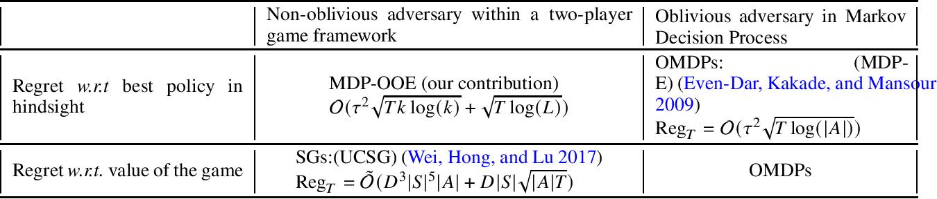 Figure 1 for Online Markov Decision Processes with Non-oblivious Strategic Adversary
