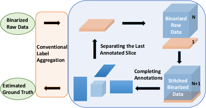 Figure 3 for MiSC: Mixed Strategies Crowdsourcing