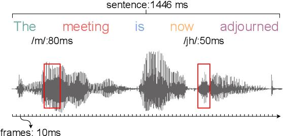 Figure 1 for General-Purpose Speech Representation Learning through a Self-Supervised Multi-Granularity Framework