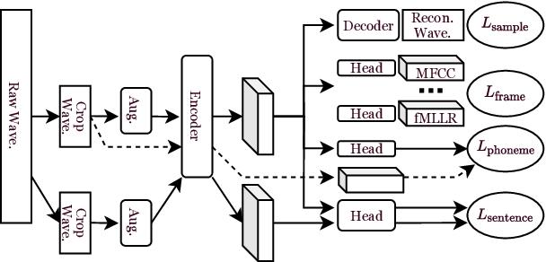 Figure 3 for General-Purpose Speech Representation Learning through a Self-Supervised Multi-Granularity Framework