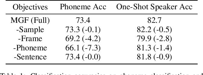 Figure 2 for General-Purpose Speech Representation Learning through a Self-Supervised Multi-Granularity Framework