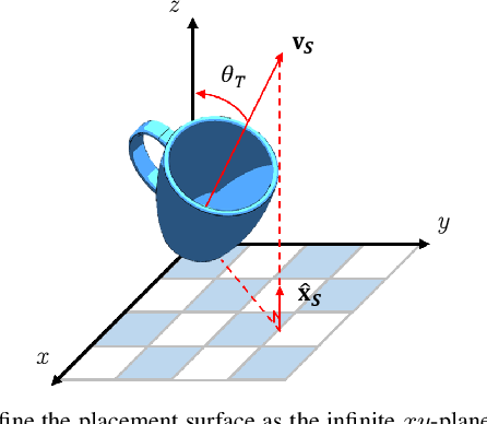 Figure 2 for Learning to Place Objects onto Flat Surfaces in Human-Preferred Orientations