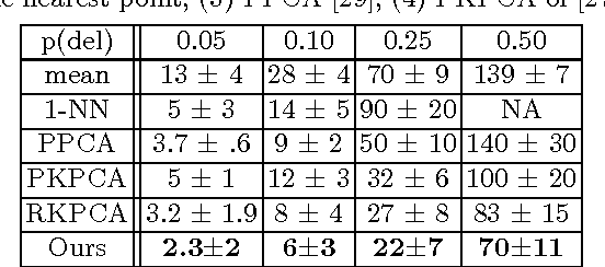 Figure 3 for Non-linear Dimensionality Regularizer for Solving Inverse Problems