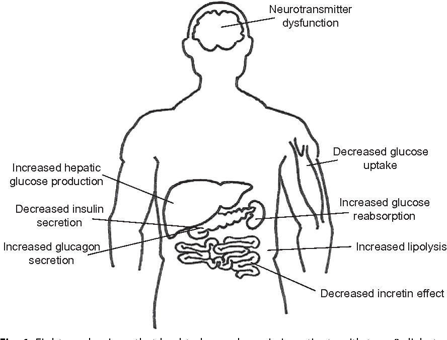 Figure 1 From Critical Care Glucose Point Of Care Testing