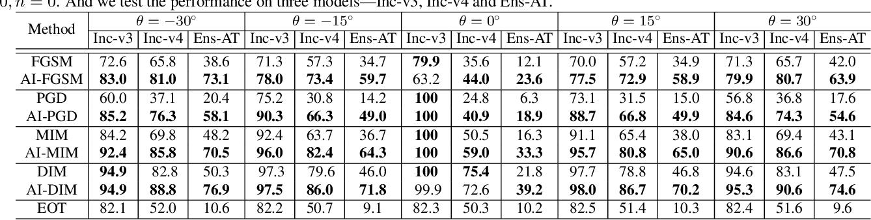 Figure 2 for Improving Robustness of Adversarial Attacks Using an Affine-Invariant Gradient Estimator