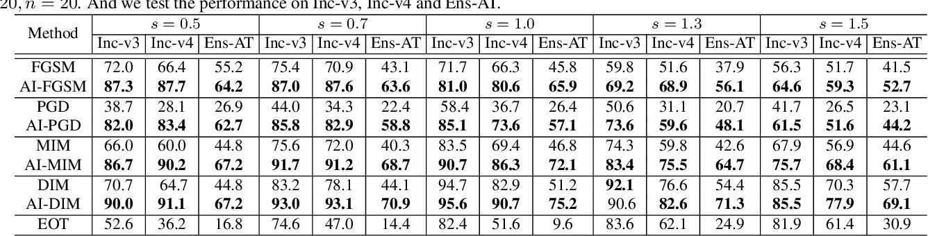 Figure 4 for Improving Robustness of Adversarial Attacks Using an Affine-Invariant Gradient Estimator