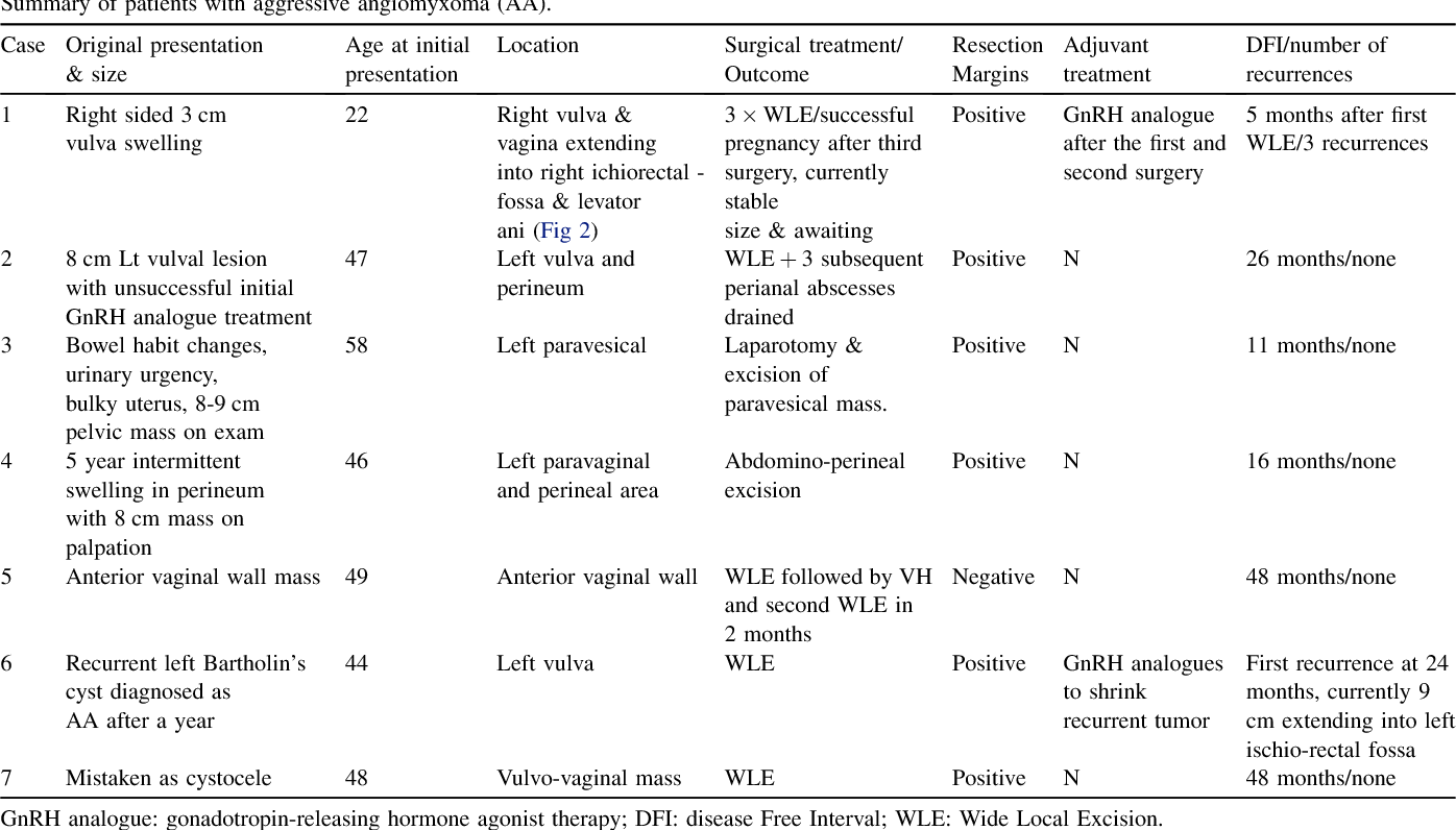 aggressive angiomyxoma a case series and literature review