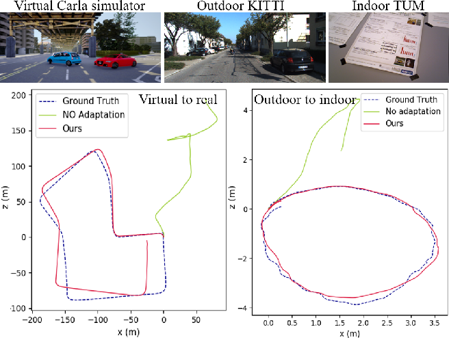 Figure 1 for Self-Supervised Deep Visual Odometry with Online Adaptation