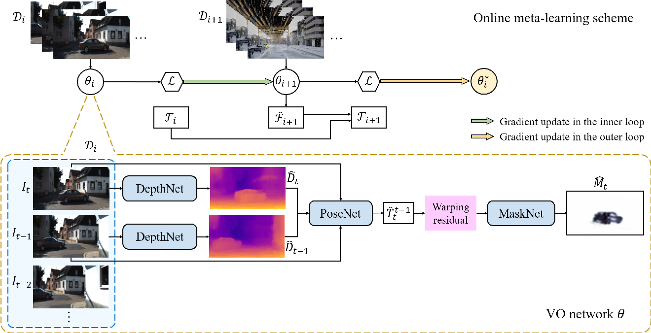 Figure 3 for Self-Supervised Deep Visual Odometry with Online Adaptation