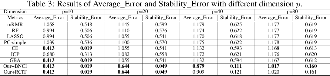 Figure 4 for Stable Prediction via Leveraging Seed Variable