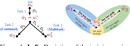 Figure 1 for Linear Mode Connectivity in Multitask and Continual Learning