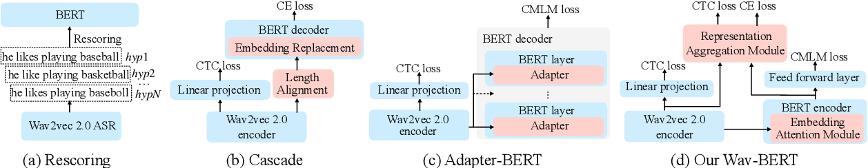Figure 1 for Wav-BERT: Cooperative Acoustic and Linguistic Representation Learning for Low-Resource Speech Recognition