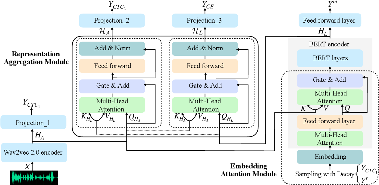 Figure 3 for Wav-BERT: Cooperative Acoustic and Linguistic Representation Learning for Low-Resource Speech Recognition