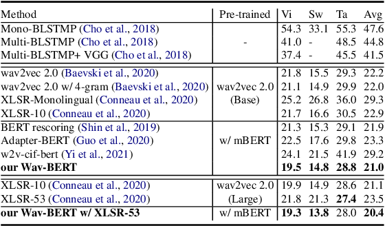 Figure 2 for Wav-BERT: Cooperative Acoustic and Linguistic Representation Learning for Low-Resource Speech Recognition