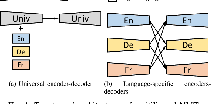 Figure 1 for Improving Zero-shot Neural Machine Translation on Language-specific Encoders-Decoders