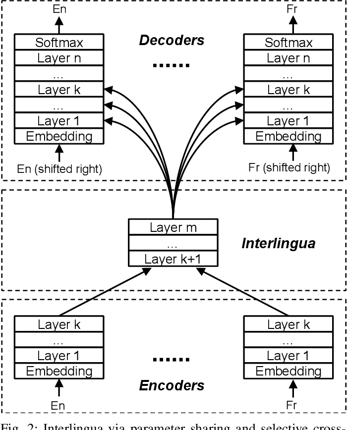 Figure 2 for Improving Zero-shot Neural Machine Translation on Language-specific Encoders-Decoders