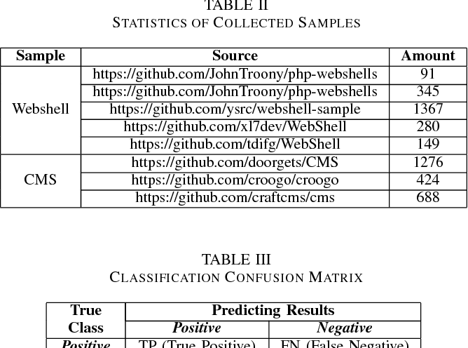 Table II from Webshell Detection Based on Random Forest–Gradient