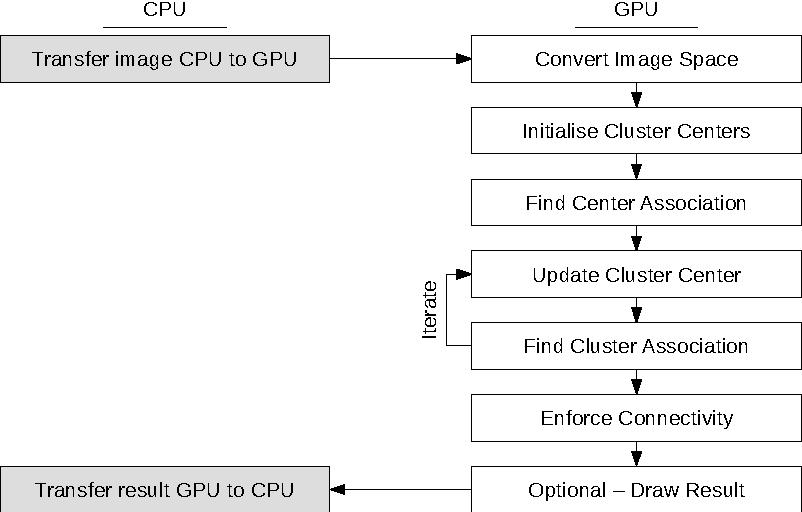 Figure 3 for gSLICr: SLIC superpixels at over 250Hz
