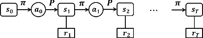 Figure 1 for Amortized Variational Deep Q Network
