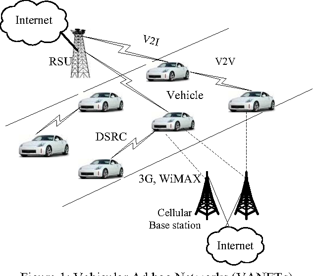 thesis on vehicular ad hoc network Vehicular ad hoc networks: architectures, research issues, methodologies, challenges, and trends  in order to analyze vehicular ad hoc network characteristics and.