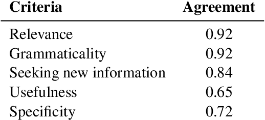 Figure 2 for Answer-based Adversarial Training for Generating Clarification Questions