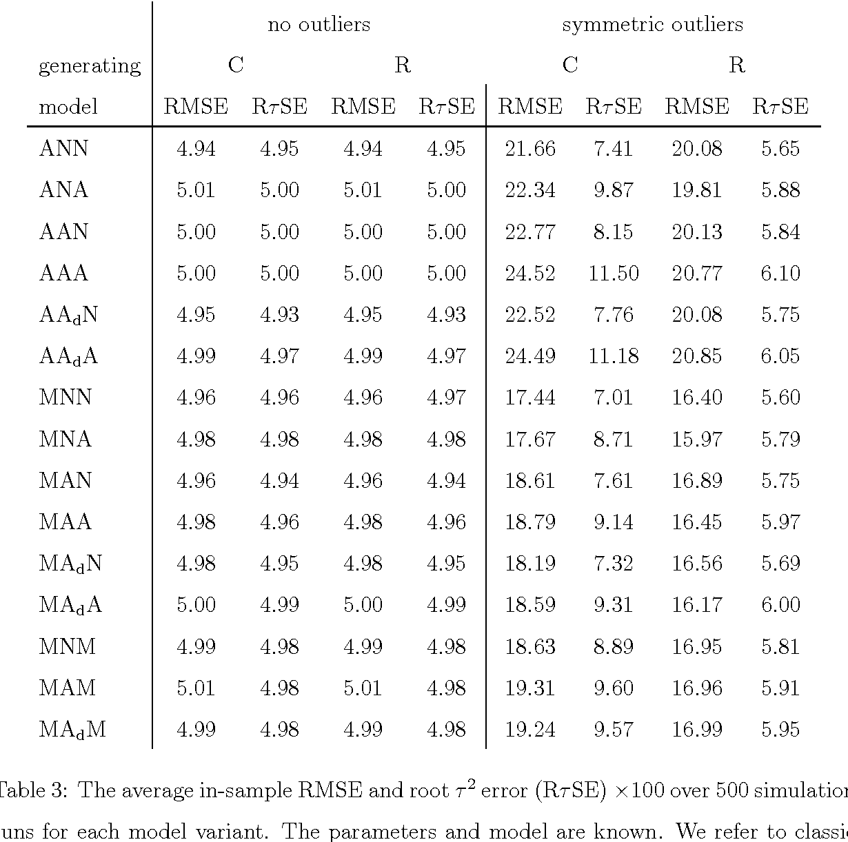 Table 3 from Forecasting Using Robust Exponential Smoothing