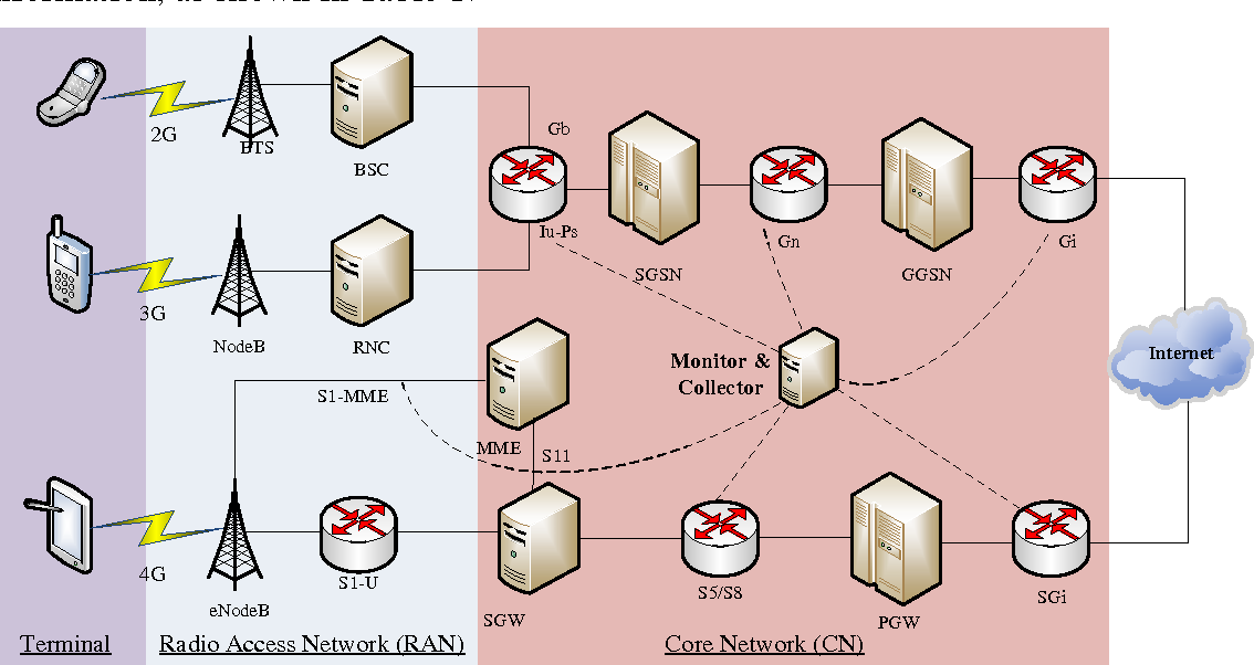 Figure 1 for Social Computing for Mobile Big Data in Wireless Networks