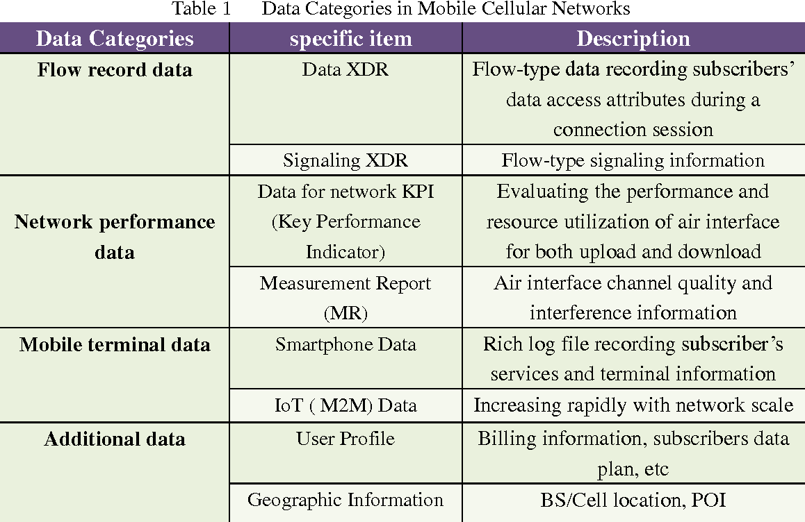 Figure 2 for Social Computing for Mobile Big Data in Wireless Networks
