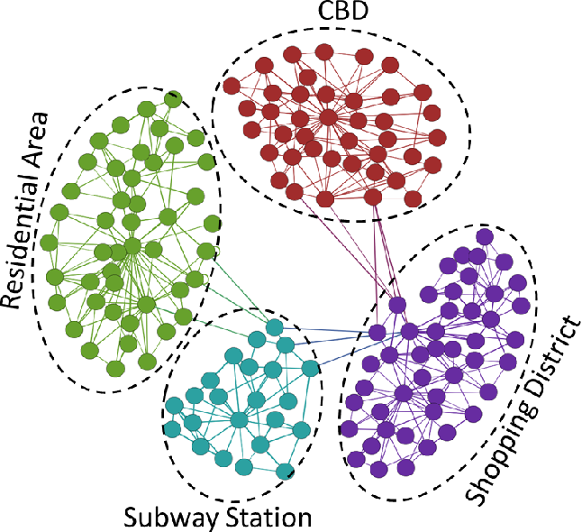 Figure 3 for Social Computing for Mobile Big Data in Wireless Networks