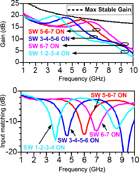 Figure 7 from CMOS-MEMS tuning and impedance matching