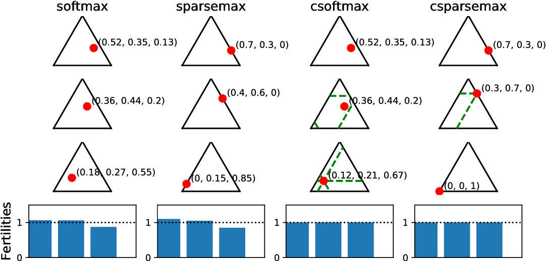 Figure 1 for Sparse and Constrained Attention for Neural Machine Translation