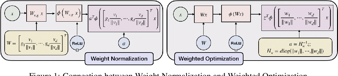 Figure 1 for Weighted Optimization: better generalization by smoother interpolation