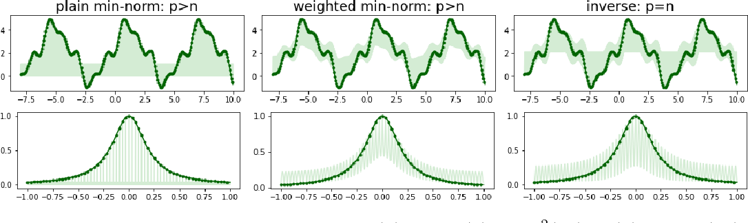 Figure 3 for Weighted Optimization: better generalization by smoother interpolation